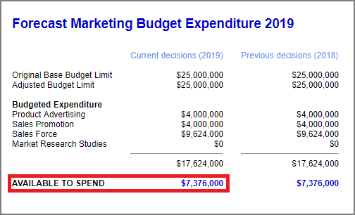 Music2Go Marketing Budget Expenditure
