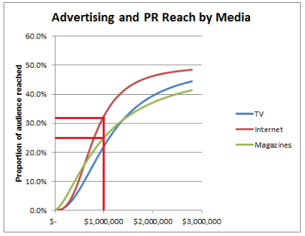 mbi-media-reach-curve