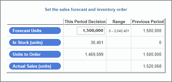 Music2Go Sales Forecasting and Inventory Screen