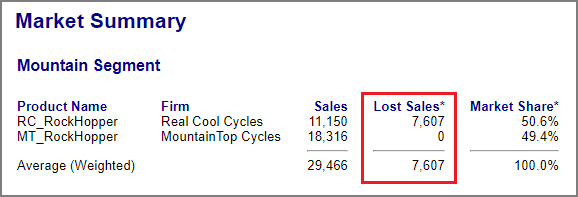 Lost Sales from the Market Summary Report