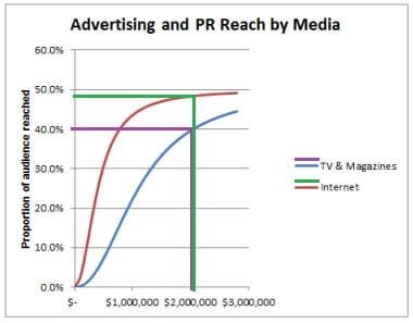 Advertising and PR Reach by Media Graph