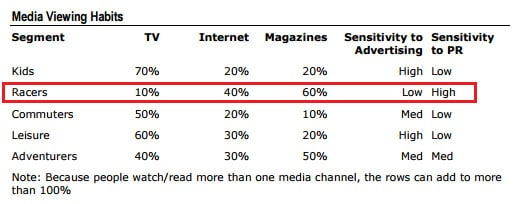 Media Viewing Habits Table
