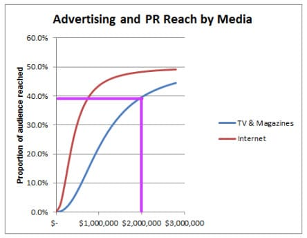 Media reach curve with point in graph pointed out