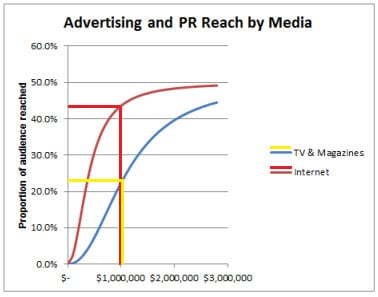 Media Reach Curve Good logic