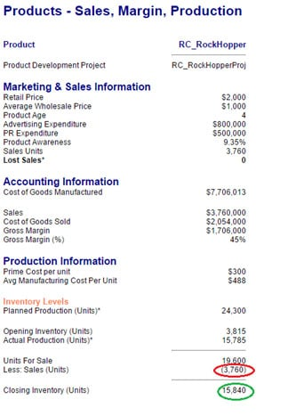 Product Sales Margin Report from MBA pointing out closing inventory
