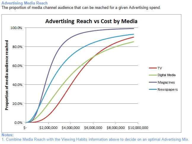 Music2Go Media Reach Curve