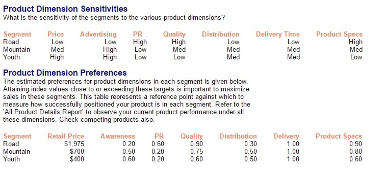 Market Information Report with information on Product Dimension Sensitivities and Preferences in MikesBikes Intro