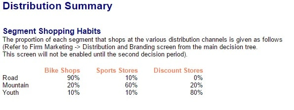 Distribution Summary Report in MikesBikes Intro