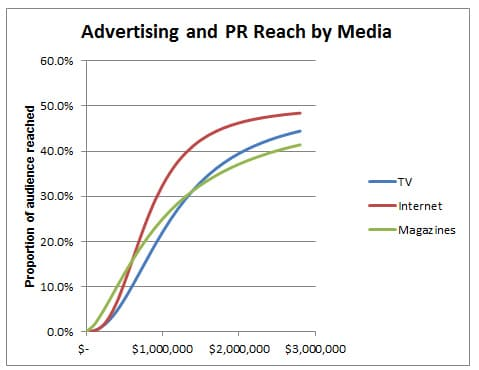 Advertising and PR Reach by Media Curve