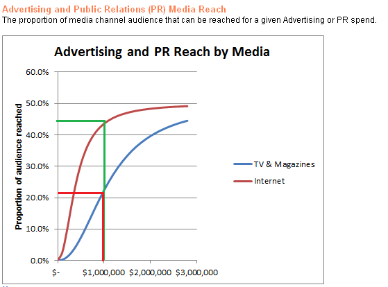 Advertising and PR Reach by Media Curve (lined)