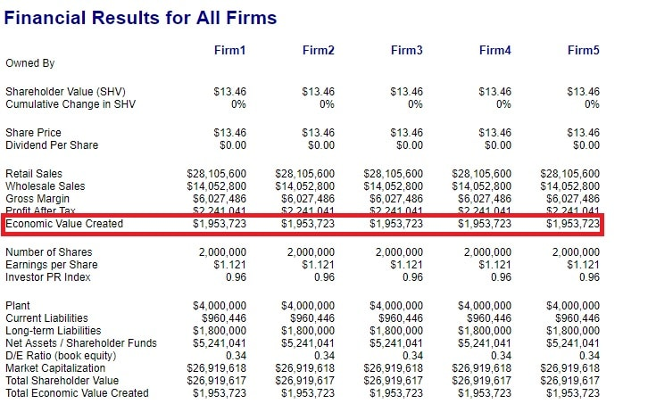 financial results for all firms