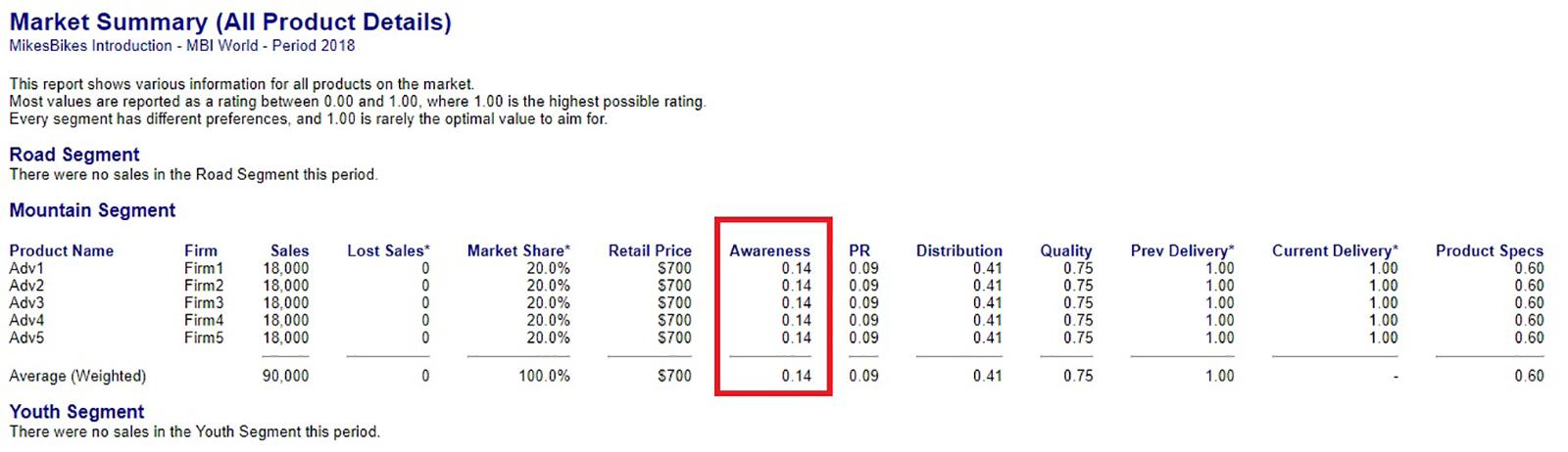 MikesBikes' Market Summary Report