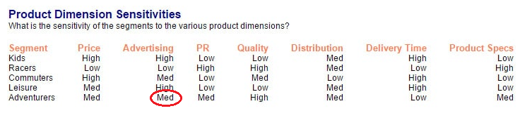 Product Dimension sensitivity information in MikesBikes