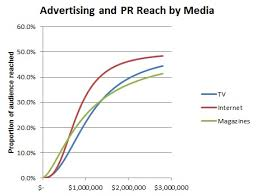 Advertising and PR Reach Curve