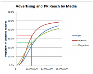 Advertising and PR Reach Curve. Allocated spend on Internet