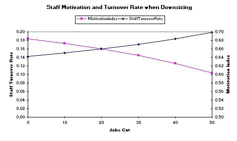 Staff Motivation and Turnover Rate when Downsizing in MikesBikes Advanced