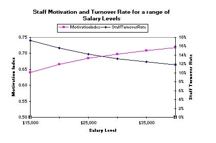 Staff Motivation and Turnover Rate in MikesBikes Advanced