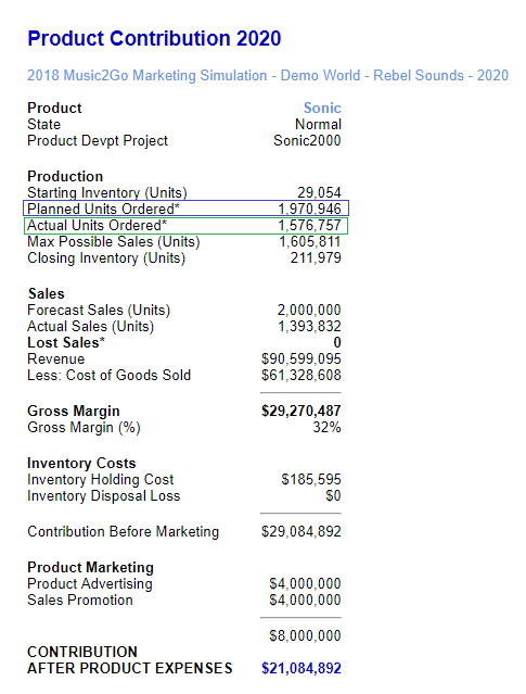 Product Contribution Report in Music2Go Marketing