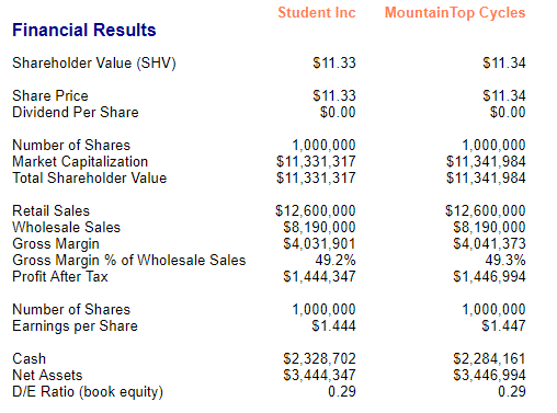 MikesBikes Intro Financial Results