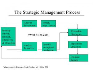 Strategic Management Diagram